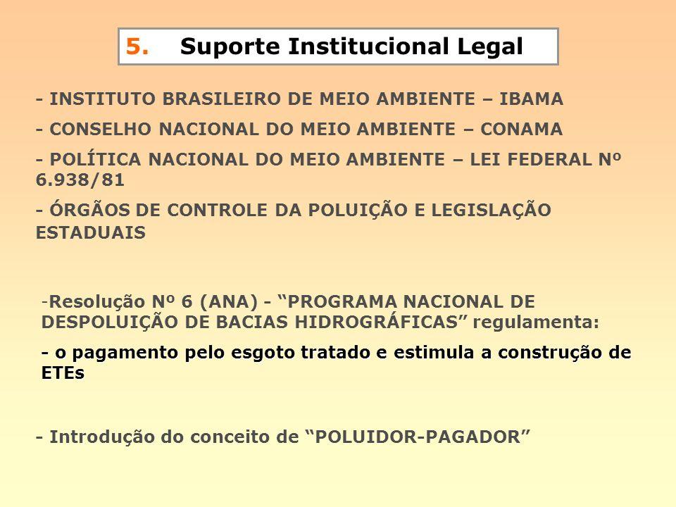 5. Suporte Institucional Legal - INSTITUTO BRASILEIRO DE MEIO AMBIENTE – IBAMA - CONSELHO NACIONAL DO MEIO AMBIENTE – CONAMA - POLÍTICA NACIONAL DO ME