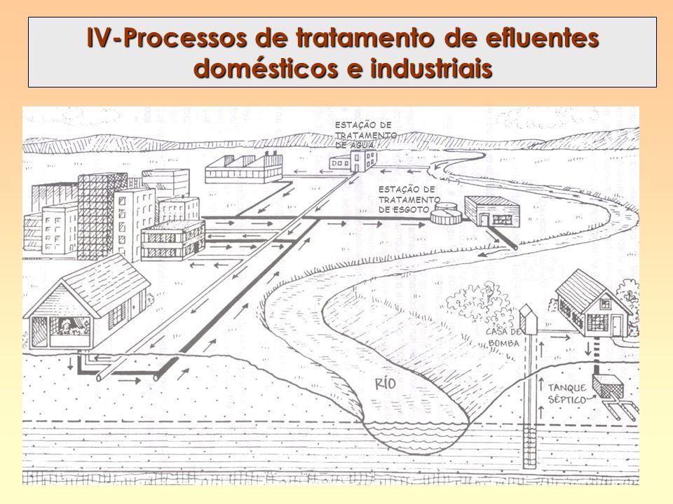 IV-Processos de tratamento de efluentes domésticos e industriais ESTAÇÃO DE TRATAMENTO DE ESGOTO ESTAÇÃO DE TRATAMENTO DE ÁGUA