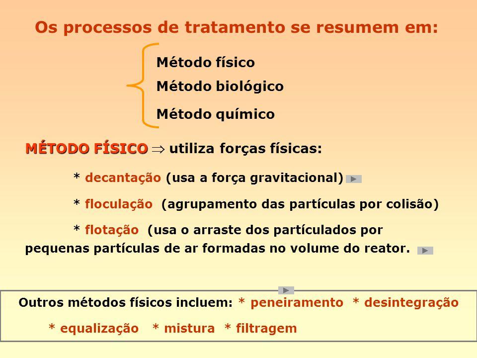 Os processos de tratamento se resumem em: Método físico Método biológico Método químico MÉTODO FÍSICO MÉTODO FÍSICO utiliza forças físicas: * decantaç