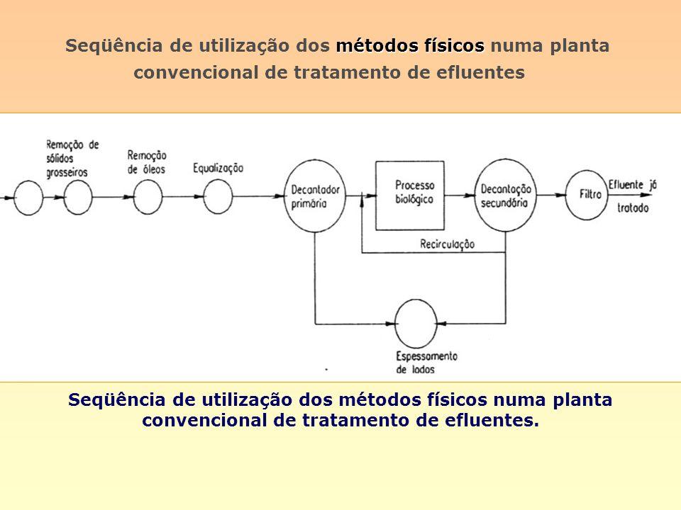 métodos físicos Seqüência de utilização dos métodos físicos numa planta convencional de tratamento de efluentes Seqüência de utilização dos métodos fí