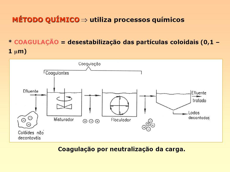MÉTODO QUÍMICO MÉTODO QUÍMICO utiliza processos químicos * COAGULAÇÃO = desestabilização das partículas coloidais (0,1 – 1 m) Coagulação por neutraliz