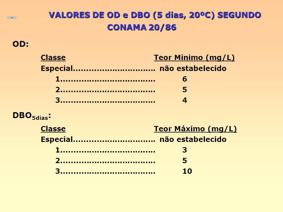 VALORES DE OD e DBO (5 dias, 20ºC) SEGUNDO CONAMA 20/86 OD: Classe Teor Minimo (mg/L) Especial................................ não estabelecido 1.....