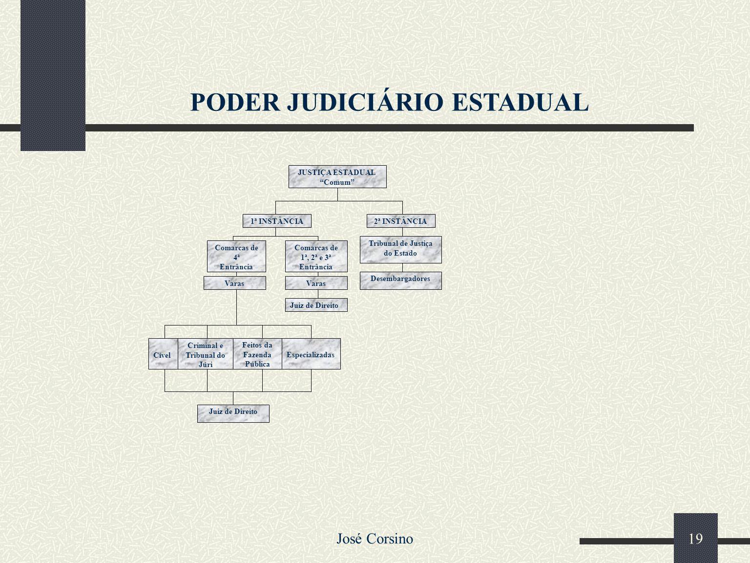 José Corsino 18 O Tribunal de Justiça do Estado do Piauí compõem-se de dezesseis juízes com a denominação própria de Desembargadores, tem sede na Capi