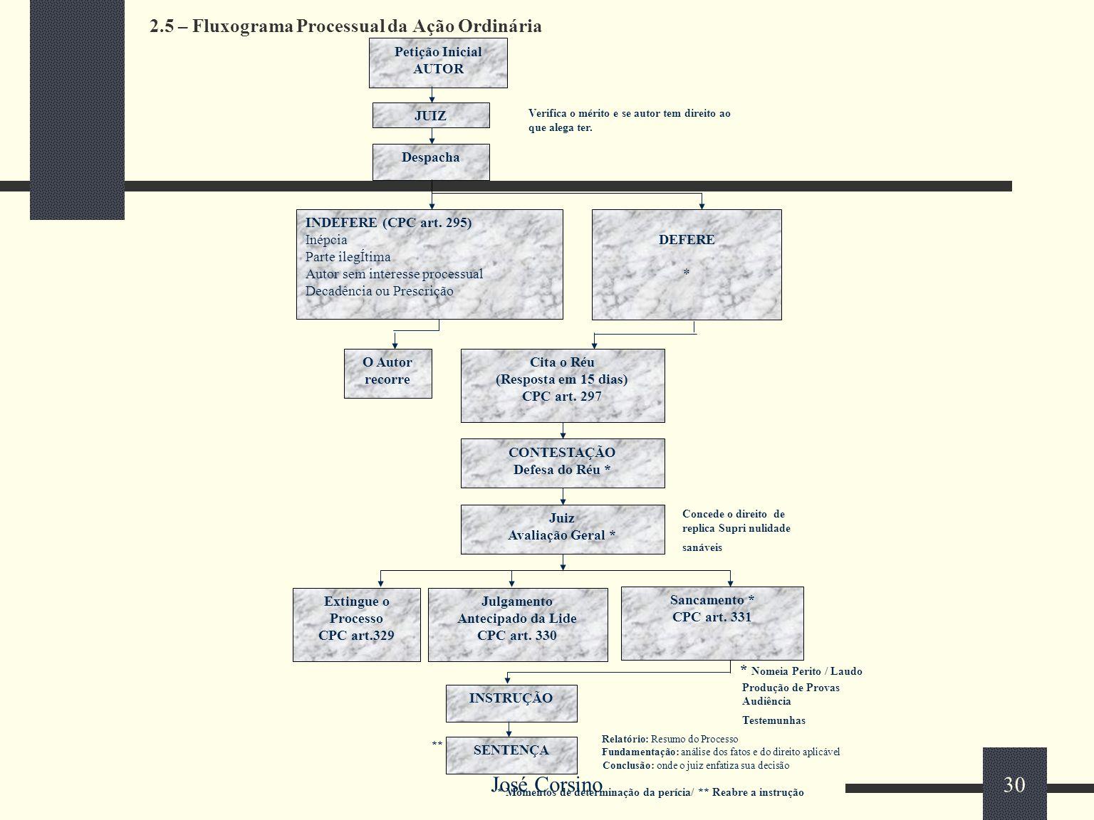 José Corsino 29 2.4.2 – Procedimento Especial Regulado a partir do art. 890 do CPC, abrangendo tanto a jurisdição contenciosa – arts. 890 a 1.102 do C
