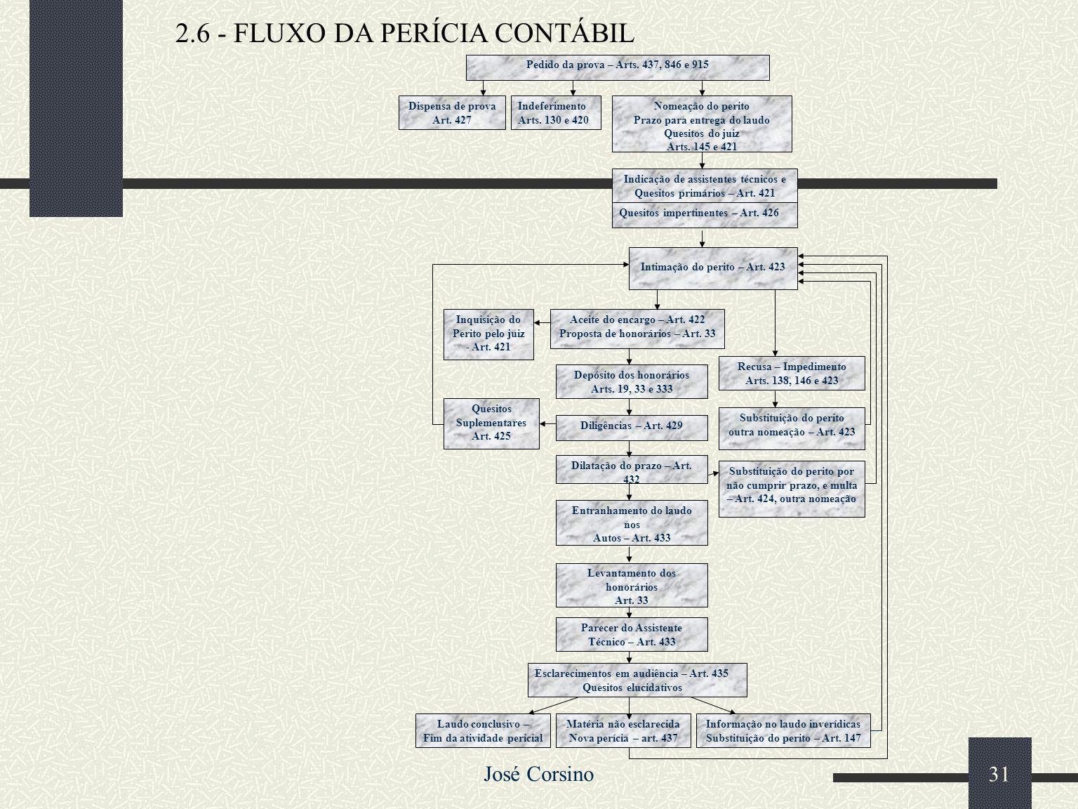 José Corsino 30 2.5 – Fluxograma Processual da Ação Ordinária Petição Inicial AUTOR JUIZ Despacha INDEFERE (CPC art. 295) Inépcia Parte ilegÍtima Auto