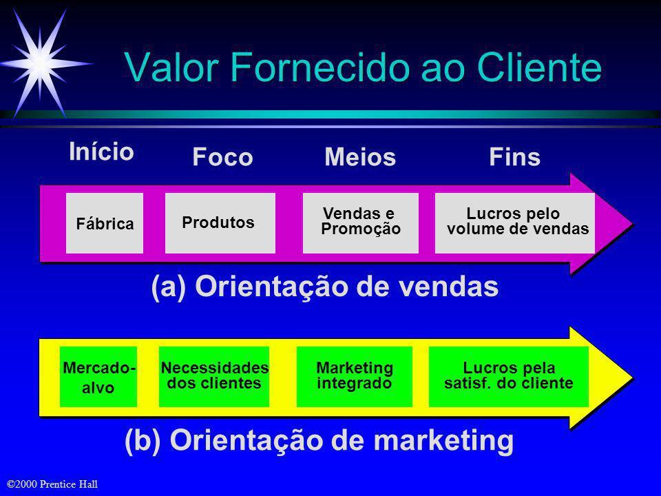 ©2000 Prentice Hall Produção Produto Vendas Marketing Consumidores preferem produtos baratos e facilmente disponíveis Consumidores preferem produtos i