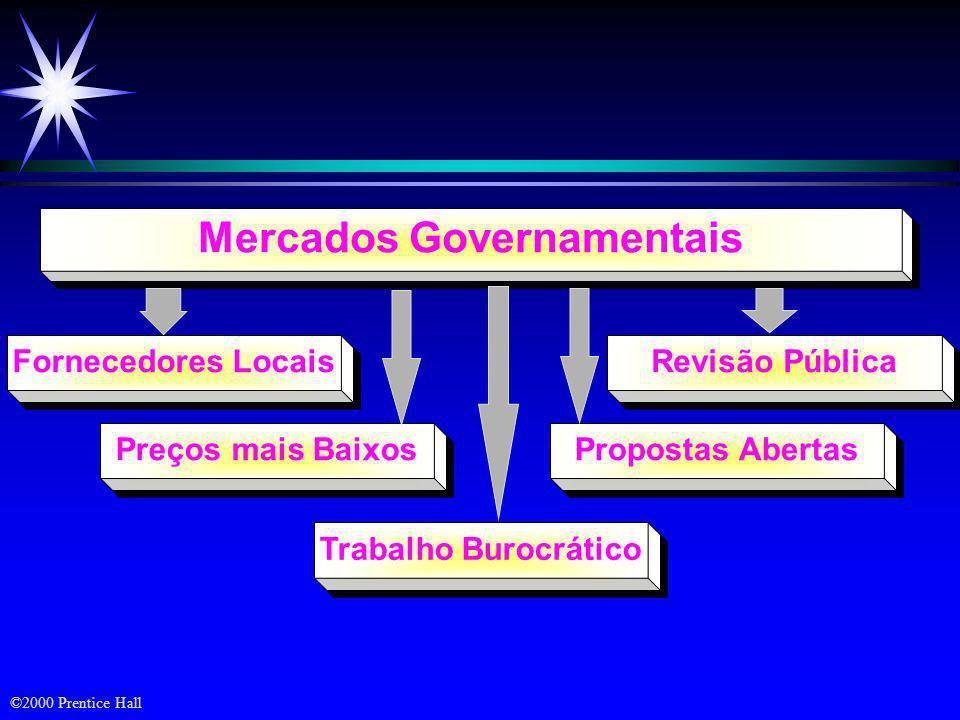 ©2000 Prentice Hall Mercados Institucionais Clientela Cativa Recursos Financeiros Limitados