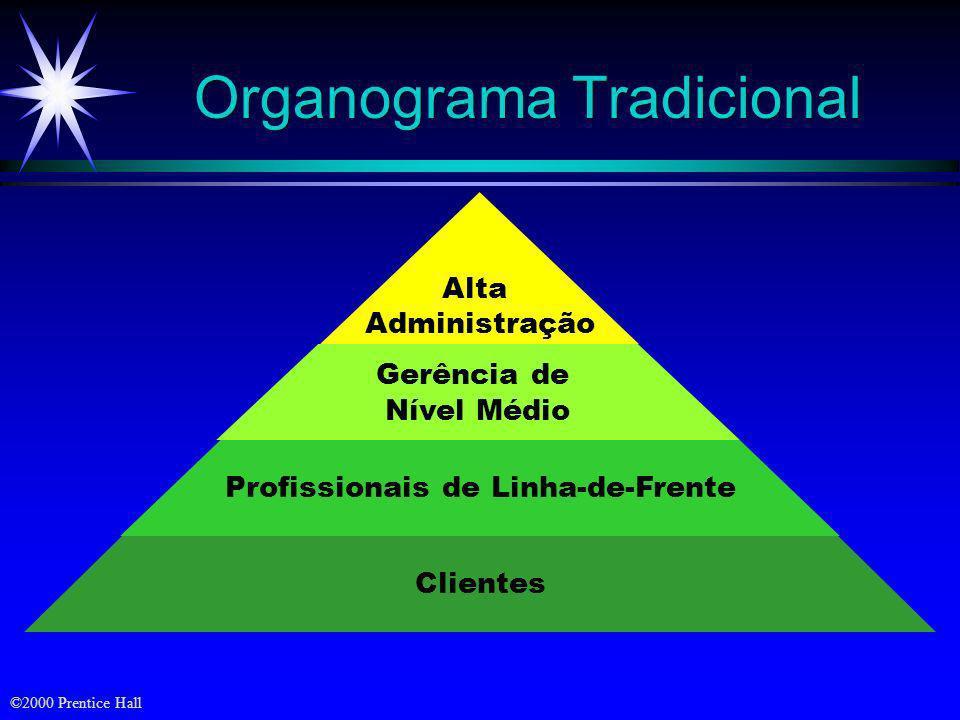 ©2000 Prentice Hall Mercado- alvo Marketing integrado Lucros pela satisf. do cliente Necessidades dos clientes (b) Orientação de marketing Fábrica Pro