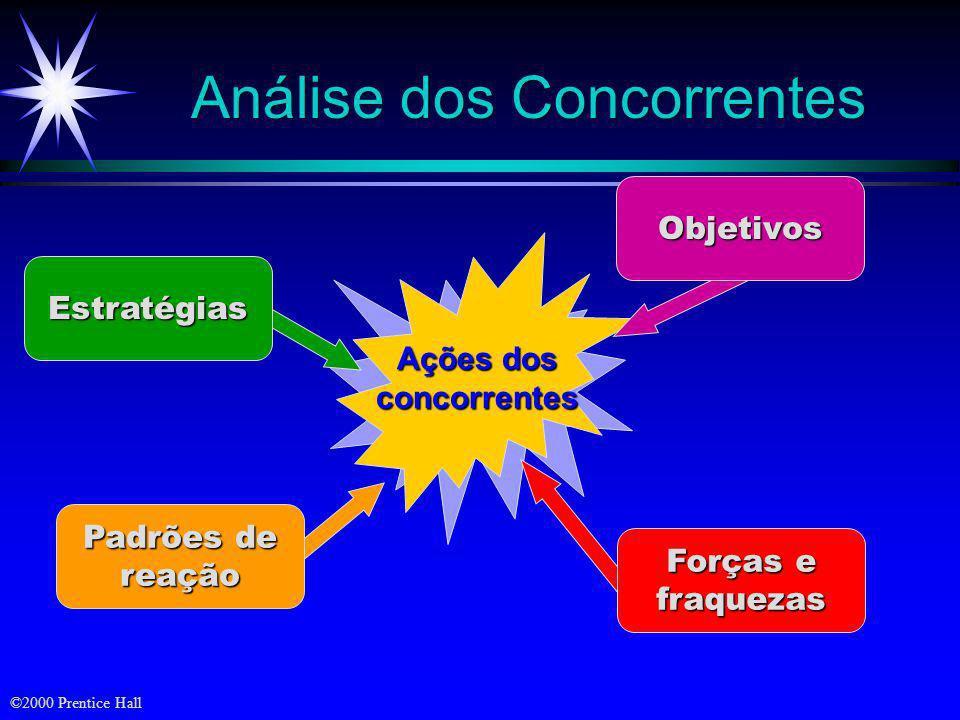 ©2000 Prentice Hall Alta BaixaAlta Baixa Qualidade Integração Vertical Grupos Estratégicos no Principal Setor de Eletrodomésticos Grupo A Linha restri