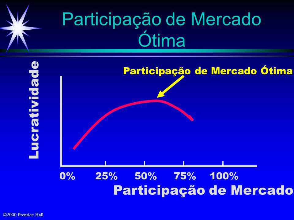 ©2000 Prentice Hall Estratégias de Defesa Atacante (3)antecipada (4)contra- ofensiva ofensiva Defensor (1) de posição (5) móvel (2) de flanco (6) por