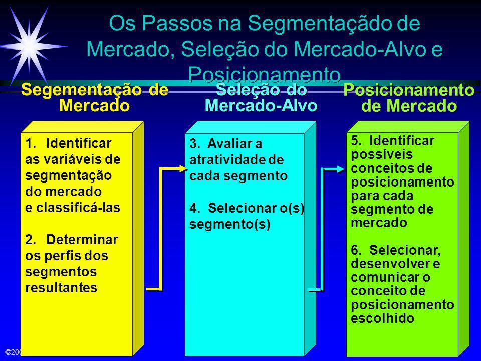 ©2000 Prentice Hall Objetivos ä Níveis e modelos de segmentação de mercado ä Segementação dos mercados consumidor e empresarial ä Seleção do mercado-a