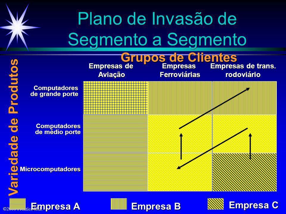 ©2000 Prentice Hall Cinco Padrões de Seleção de Mercado-alvo Concentração em um único segmento Especialização por produto M1 M2 M3 P1 P2 P3 Especializ