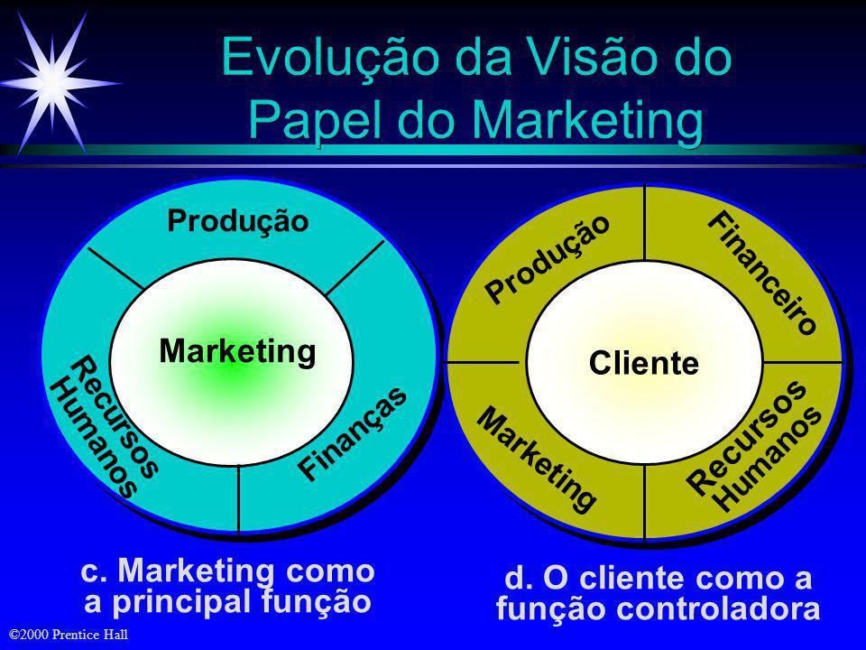©2000 Prentice Hall Evolução da Visão do Papel do Marketing a. Marketing como uma função igual às outras Finanças Produção Marketing Recursos humanos