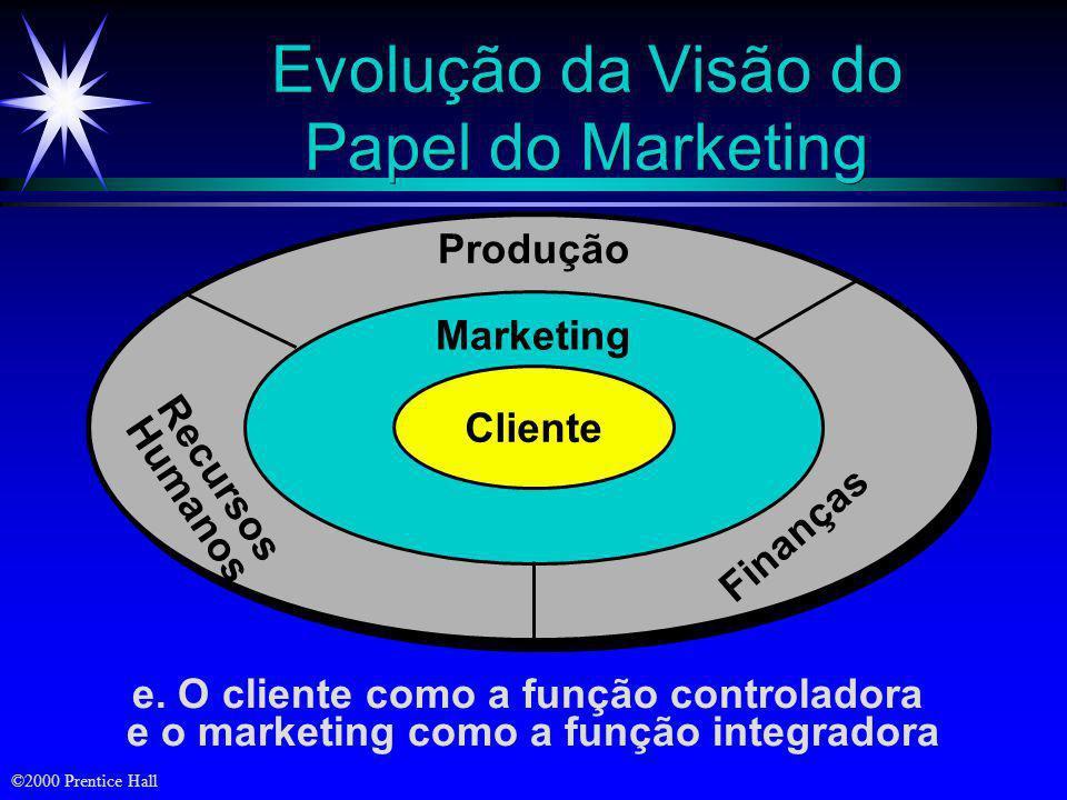 ©2000 Prentice Hall Evolução da Visão do Papel do Marketing c. Marketing como a principal função Marketing Finanças Recursos Humanos Produção d. O cli