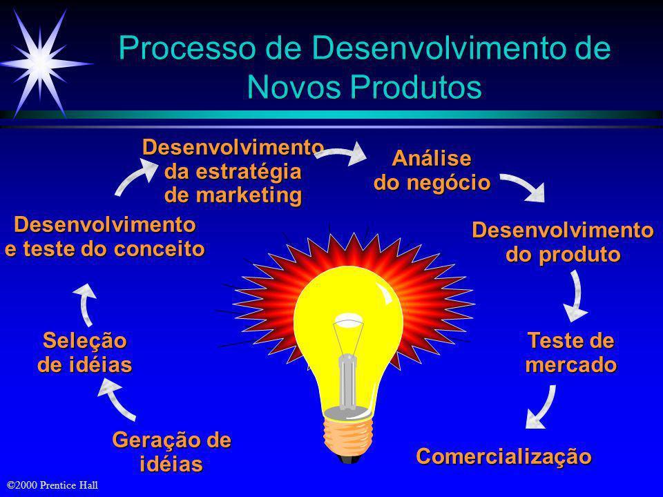 ©2000 Prentice Hall Desafios no Desenvolvimento de Novos Produtos ä Escassez de idéias ä Mercados fragmentados ä Restrições sociais e governamentais ä