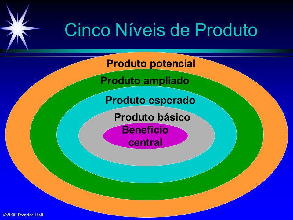 ©2000 Prentice Hall Componentes da Oferta ao Mercado Preços baseados em valor Mix e qualidade dos serviços Características e qualidade do produto Atra