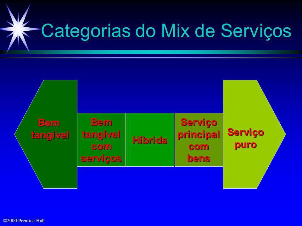 ©2000 Prentice Hall Objetivos ä Definições e classificações de serviços ä Diferenças entre serviços e produtos ä Melhorando a diferenciação, qualidade