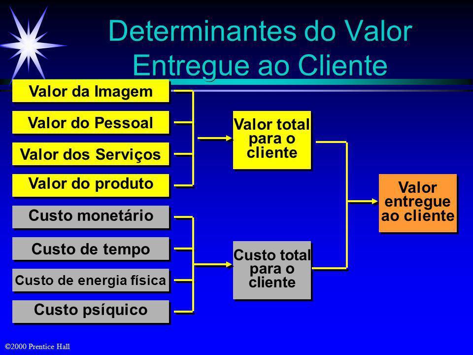 ©2000 Prentice Hall Objetivos ä Definição de valor e de satisfação para o cliente ä A natureza de empresas de alto desempenho ä Atração e retenção de