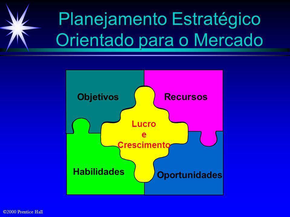 ©2000 Prentice Hall Planejamento Estratégico Orientado para o Mercado Objetivos Habilidades Recursos Oportunidades