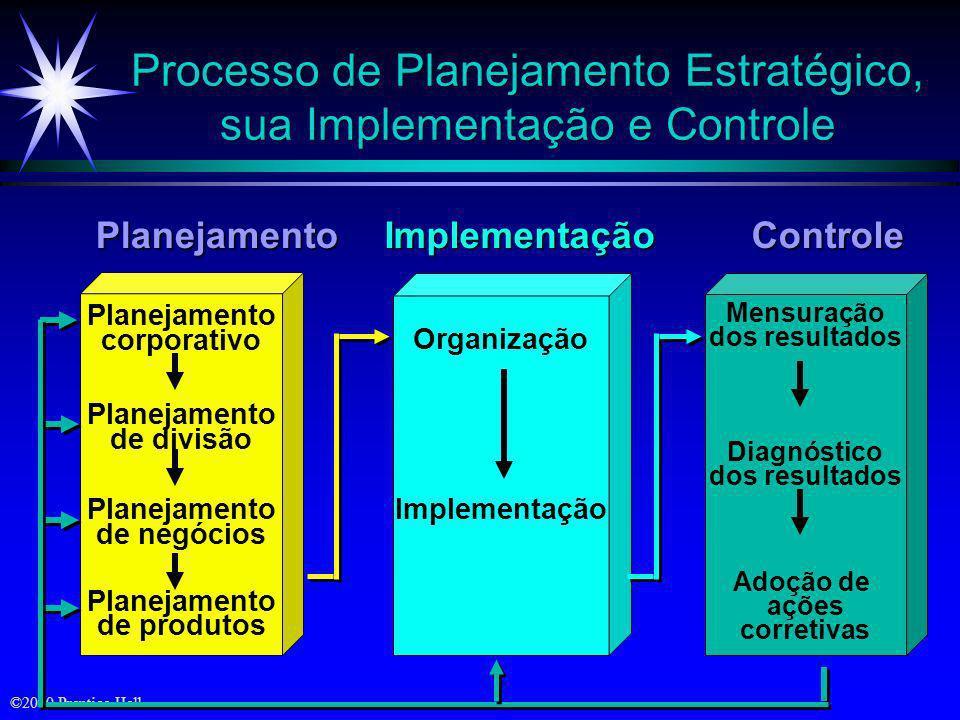 ©2000 Prentice Hall Planejamento Estratégico Corporativo ä Definição da missão corporativa ä Estabelecimento das unidades estratégicas de negócios (UE