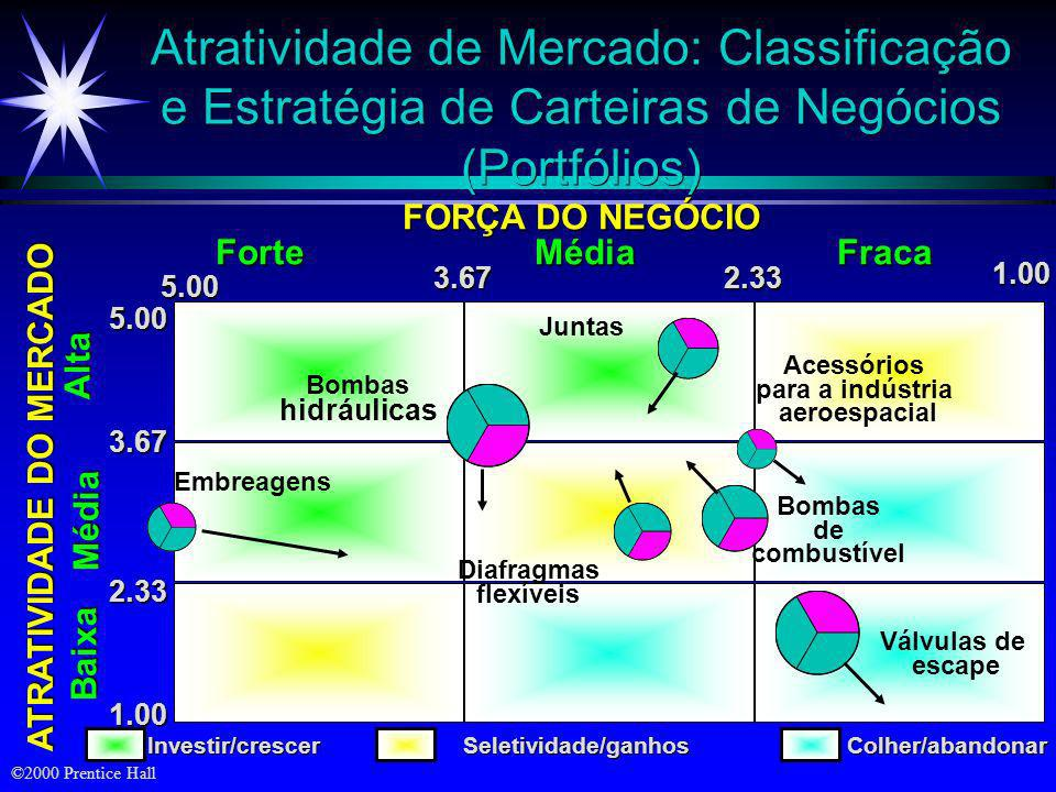 ©2000 Prentice Hall Matriz de Crescimento/Participação do Boston Consulting Group 20%-18%-16%-14%-12%-10%- 8%- 8%- 6%- 6%- 4%- 4%- 2%- 2%- 0 Taxa de c