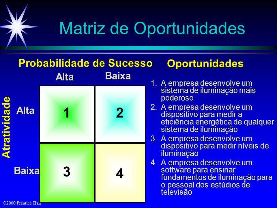 ©2000 Prentice Hall Três Estratégias de Crescimento Intensivo: a Grade de Expansão de Produto/Mercado da Ansoff (Estratégia de diversificação) 2. Estr
