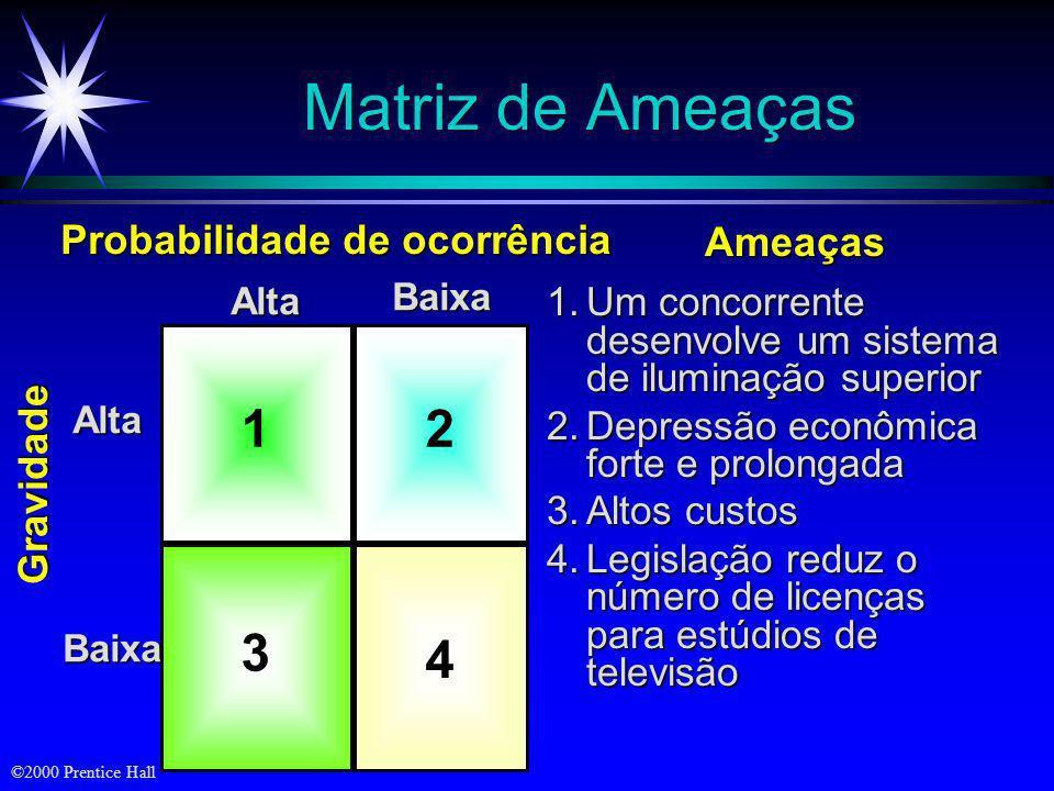 ©2000 Prentice Hall 1 4 2 3 Alta Baixa AltaBaixa Atratividade Probabilidade de Sucesso Oportunidades Matriz de Oportunidades 1.A empresa desenvolve um