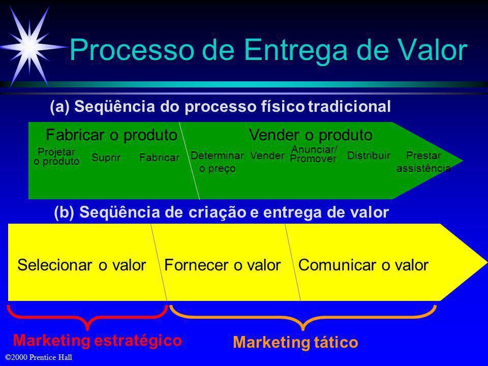©2000 Prentice Hall A Estrutura da McKinsey Habilidades Valores compartilhados Valores compartilhados Equipe Estilo Estratégia Estrutura Sistemas