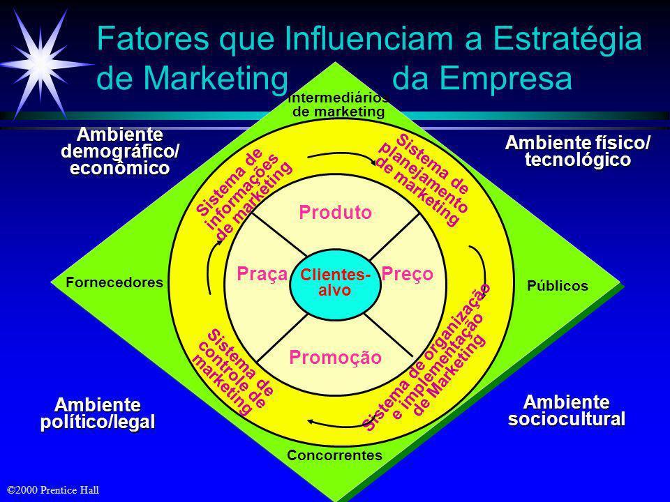 ©2000 Prentice Hall O Plano de Marketing Resumo executivo e sumário Situação atual de marketing Análise de oportunidades de questões Objetivos Estraté