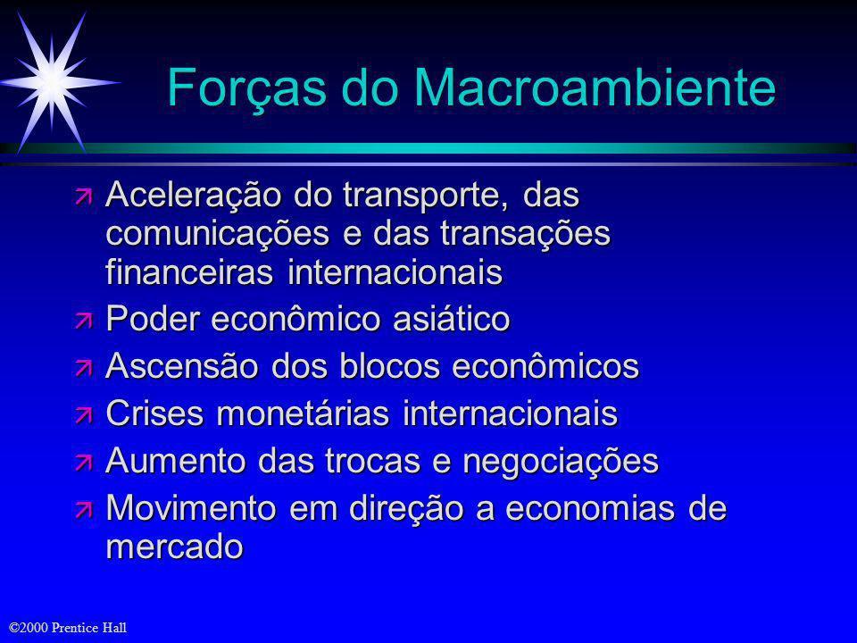 ©2000 Prentice Hall Objetivos ä Análise das necessidades e tendências no macroambiente ä Tendências demográficas, econômicas, naturais, tecnológicas,