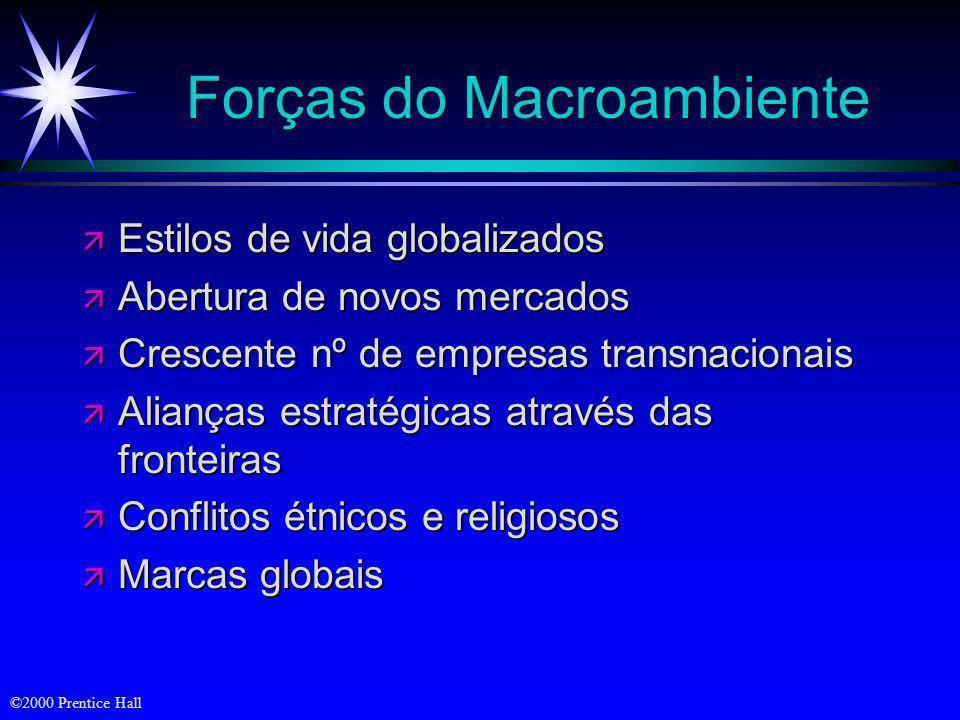©2000 Prentice Hall Forças do Macroambiente ä Aceleração do transporte, das comunicações e das transações financeiras internacionais ä Poder econômico