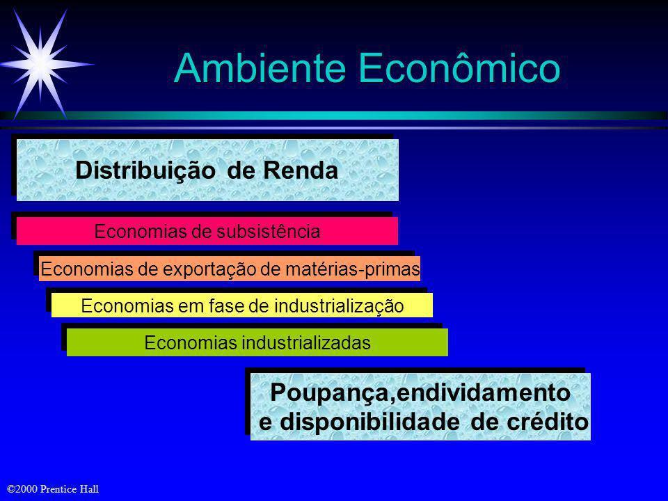 ©2000 Prentice Hall Ambiente Demográfico Crescimento da População Mundial Composição da População Mercados étnicos Padrões de moradia Níveis de instru