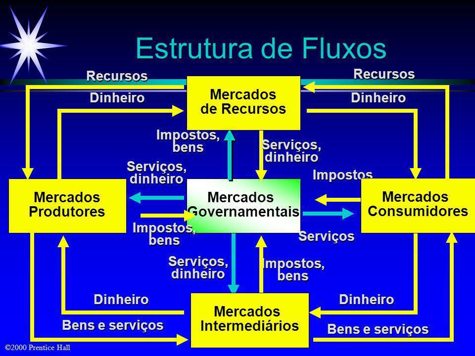 ©2000 Prentice Hall Sistema Simples de Marketing Setor (conjunto de vendedores) Mercado (conjunto de compradores) Bens/Serviços Dinheiro Comunicação I