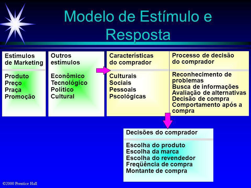 ©2000 Prentice Hall Modelo de Resposta Simples EstímuloEstímulo OrganismoOrganismoRespostaResposta