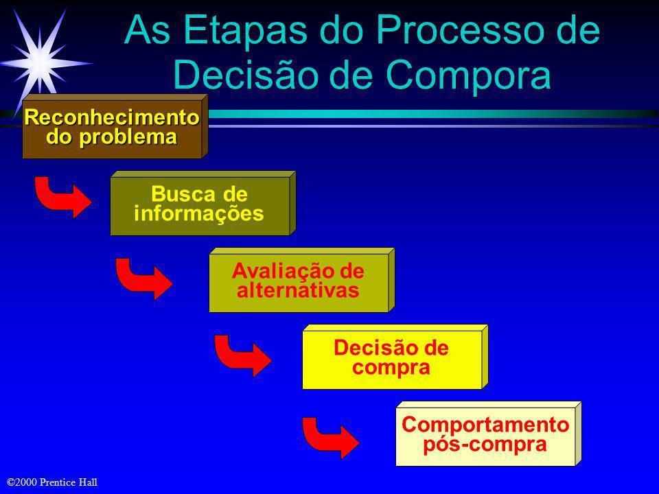 ©2000 Prentice Hall Quatro Tipos de Comportamento de Compra Comportamento de compra complexo Comportamento de compra com dissonância cognitiva reduzid
