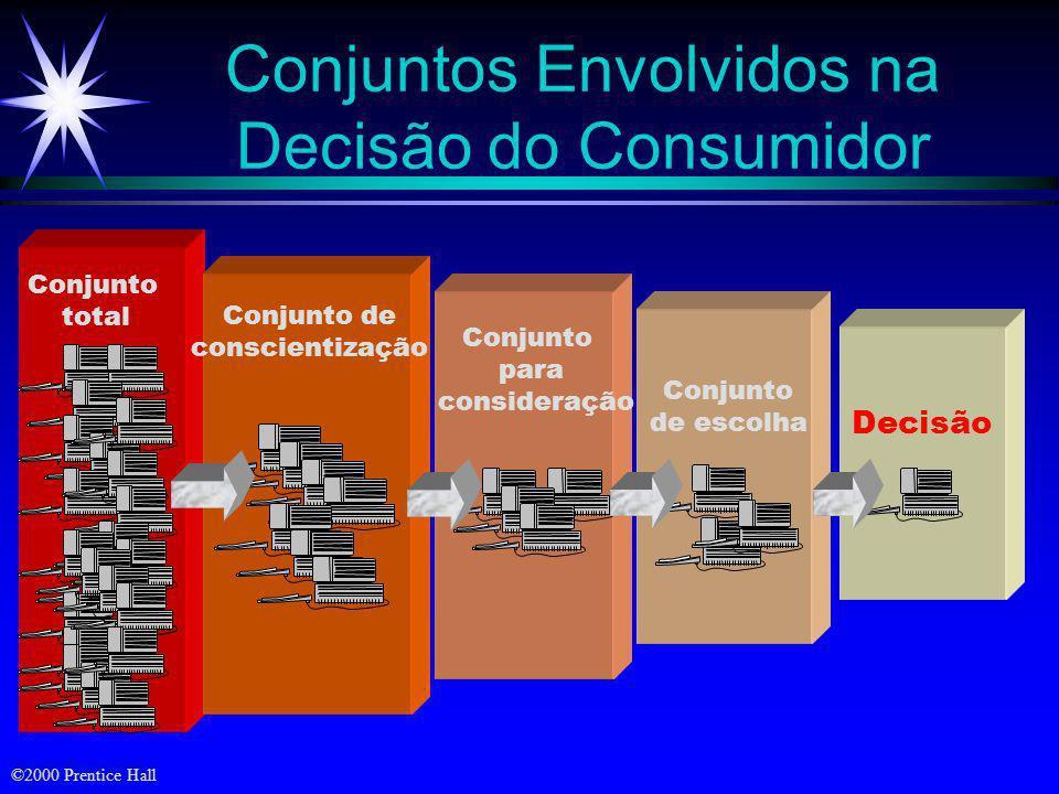 ©2000 Prentice Hall As Etapas do Processo de Decisão de Compora Reconhecimento do problema Busca de informações Avaliação de alternativas Decisão de c