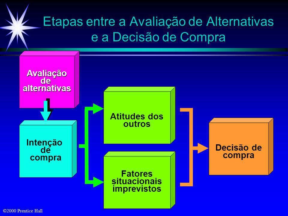 ©2000 Prentice Hall Conjunto total Conjuntos Envolvidos na Decisão do Consumidor Conjunto de conscientização Conjunto para consideração Conjunto de es