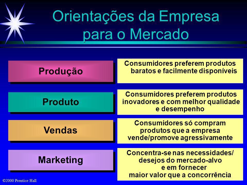 ©2000 Prentice Hall Os Quatro Ps Mix de Marketing Produto Preço Promoção Praça Os Quatro Cs Cliente (Solução para o) Custo (para o Cliente) Comunicaçã