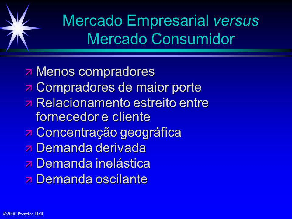 ©2000 Prentice Hall Objetivos ä A tomada de decisão das empresas compradoras ä Compras feitas por instituições e órgãos governamentais
