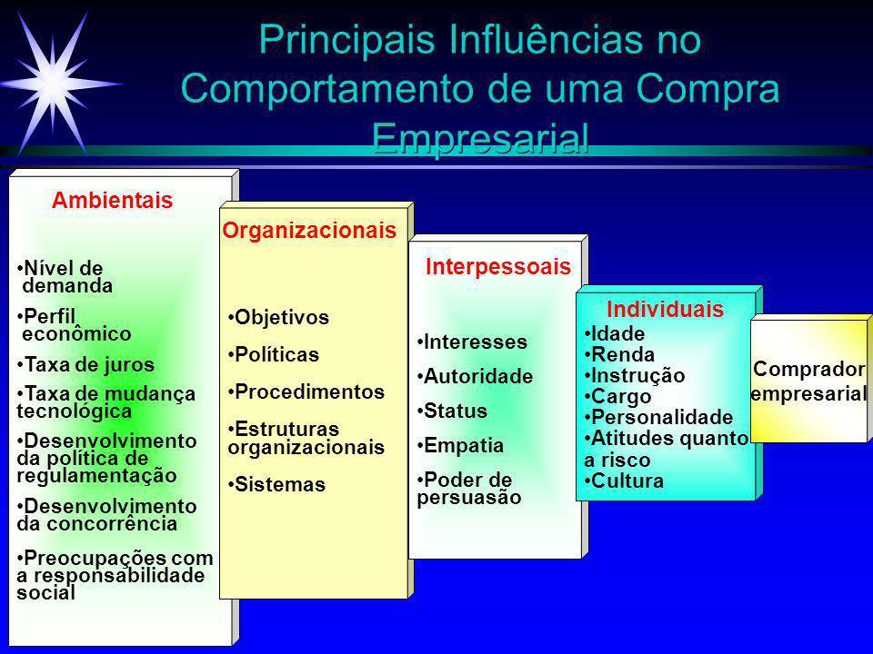 ©2000 Prentice Hall Participantes do Processo de Compras Empresariais Fiscais Internos Iniciadores Compradores Influenciadores Decisores Usuários Apro