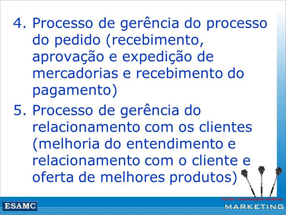 P.Kotler- Administração de marketing 4.Processo de gerência do processo do pedido (recebimento, aprovação e expedição de mercadorias e recebimento do
