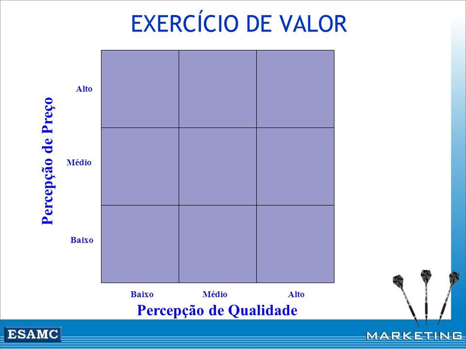 EXERCÍCIO DE VALOR Percepção de Preço Percepção de Qualidade Alto Baixo Médio Baixo AltoMédio