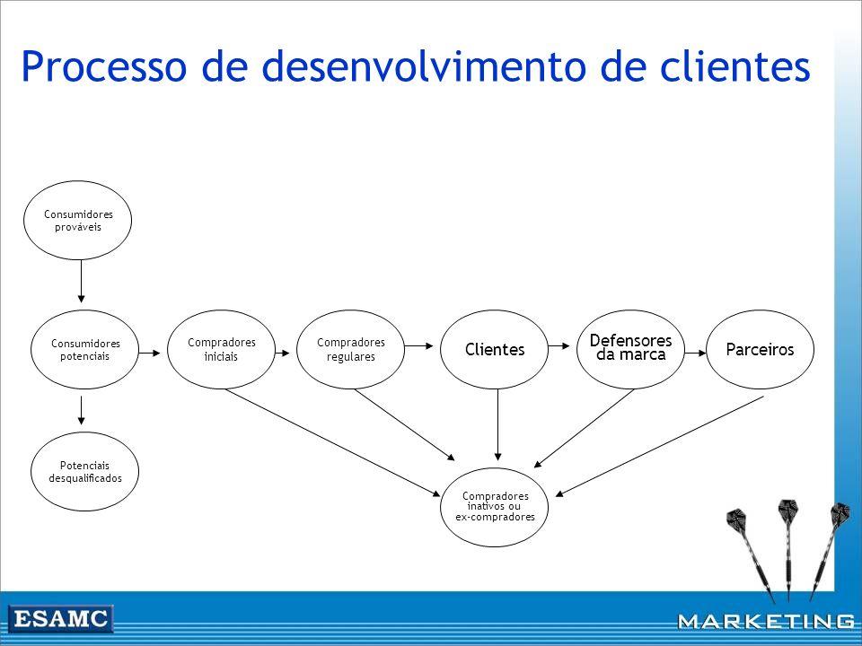 Processo de desenvolvimento de clientes Consumidores potenciais Compradores iniciais Não consumidores Compradores regulares Clientes Defensores da mar