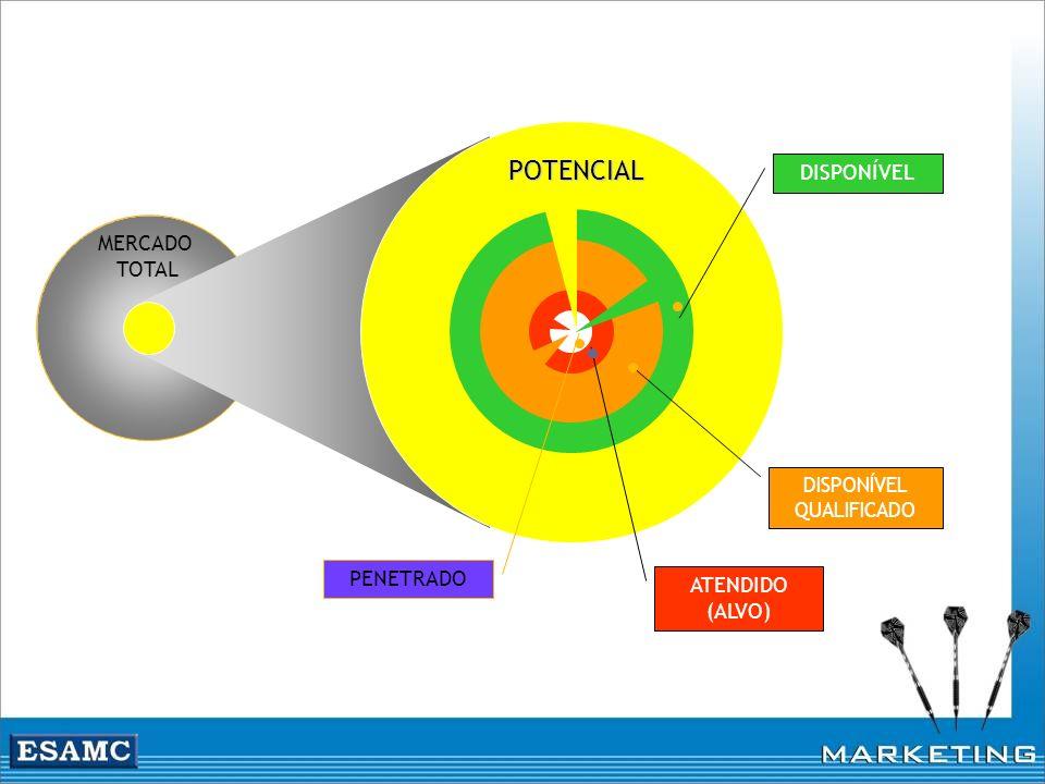 MERCADO TOTAL PENETRADO ATENDIDO (ALVO) DISPONÍVEL QUALIFICADO DISPONÍVEL POTENCIAL