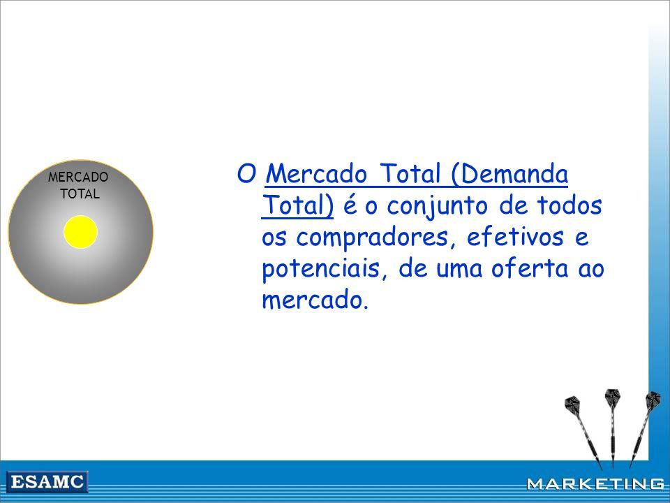 MERCADO TOTAL O Mercado Total (Demanda Total) é o conjunto de todos os compradores, efetivos e potenciais, de uma oferta ao mercado.