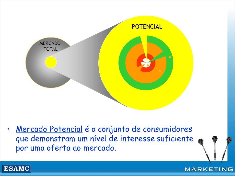 MERCADO TOTAL POTENCIAL Mercado Potencial é o conjunto de consumidores que demonstram um nível de interesse suficiente por uma oferta ao mercado.