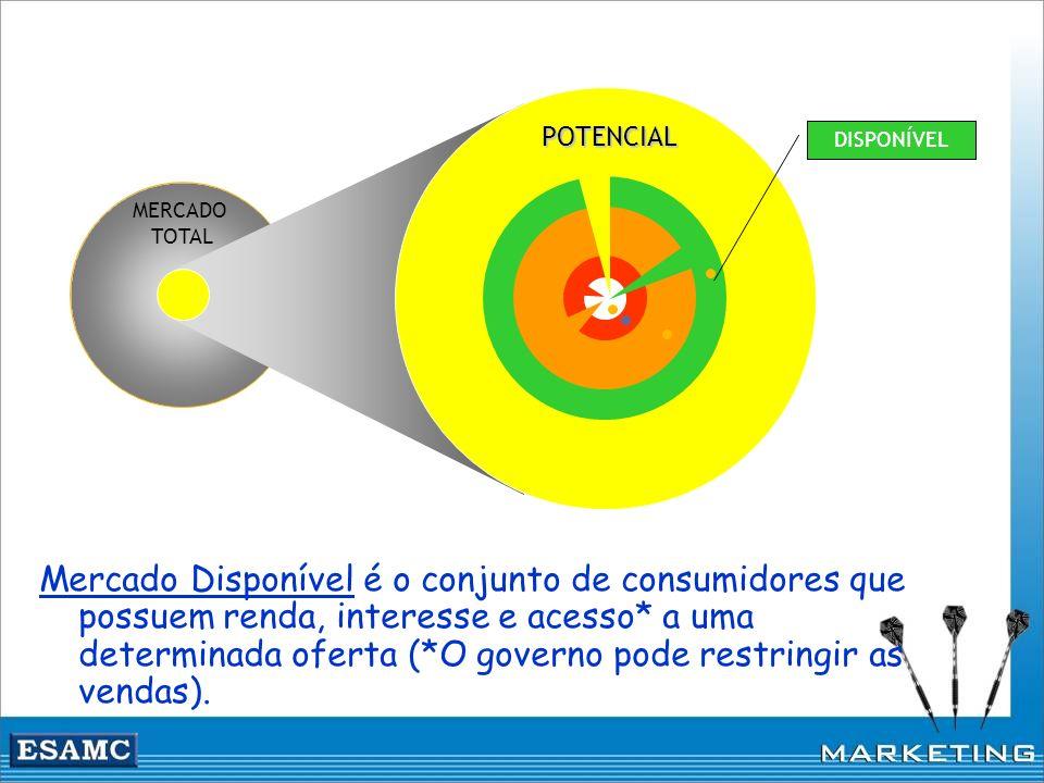 MERCADO TOTAL DISPONÍVEL POTENCIAL Mercado Disponível é o conjunto de consumidores que possuem renda, interesse e acesso* a uma determinada oferta (*O