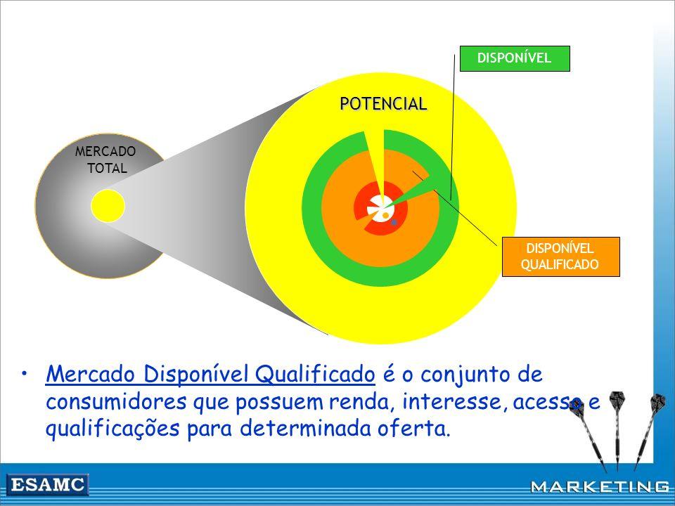 MERCADO TOTAL DISPONÍVEL QUALIFICADO DISPONÍVEL POTENCIAL Mercado Disponível Qualificado é o conjunto de consumidores que possuem renda, interesse, ac