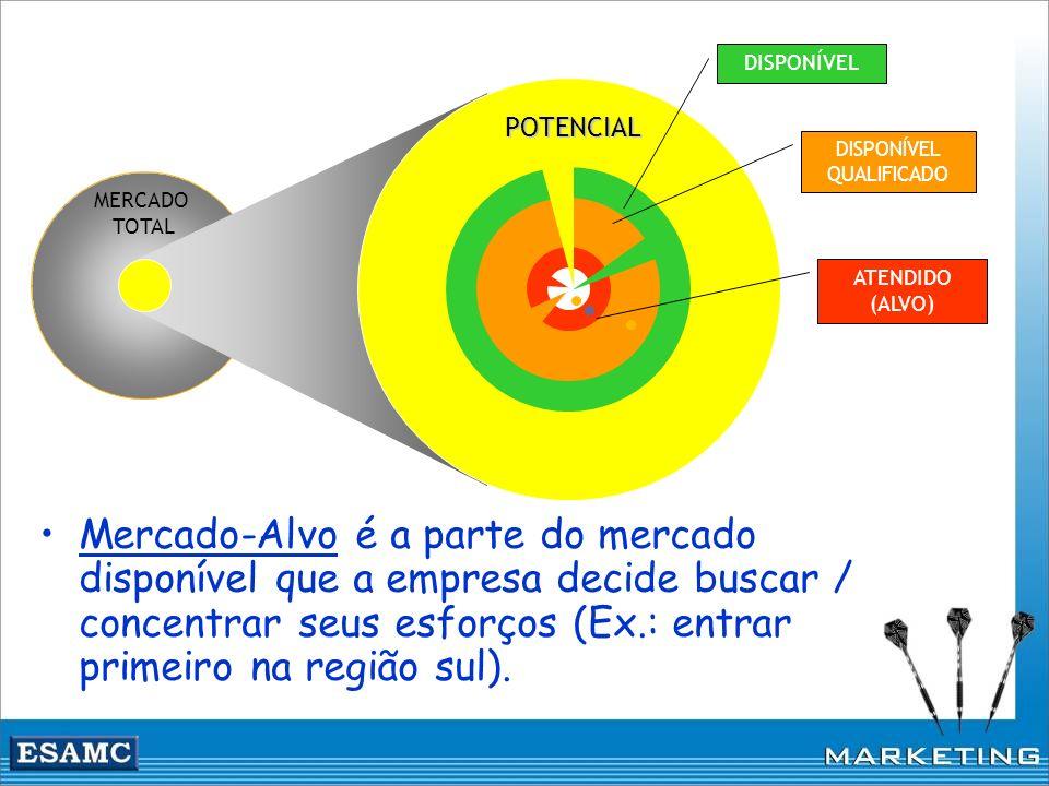 MERCADO TOTAL ATENDIDO (ALVO) DISPONÍVEL QUALIFICADO DISPONÍVEL POTENCIAL Mercado-Alvo é a parte do mercado disponível que a empresa decide buscar / c