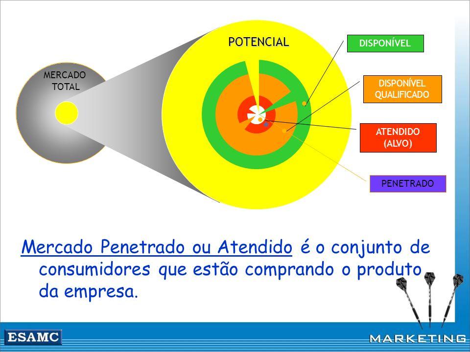 MERCADO TOTAL PENETRADO ATENDIDO (ALVO) DISPONÍVEL QUALIFICADO DISPONÍVEL POTENCIAL Mercado Penetrado ou Atendido é o conjunto de consumidores que est
